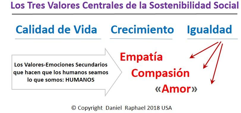 Tres Valores Fundamentales de la Sostenibilidad Social