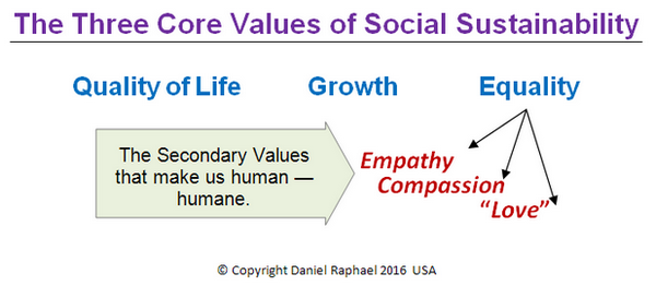 The Three Core Values of Social Sustainability