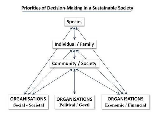Priorities of Decision-Making in a Sustainable Society