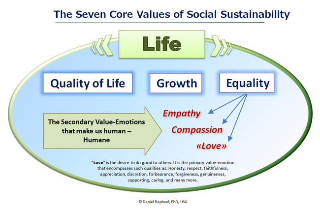 the seven core values of social sustainability