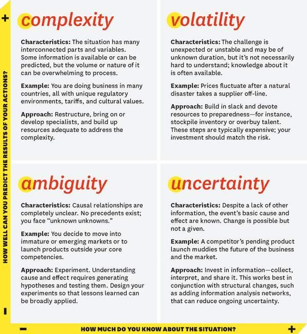 Volatile, Uncertain, Complex, Ambiguous