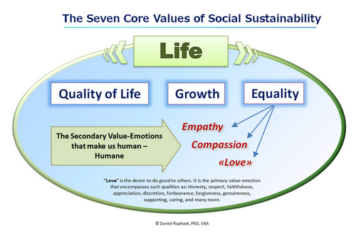 core values of social sustainability