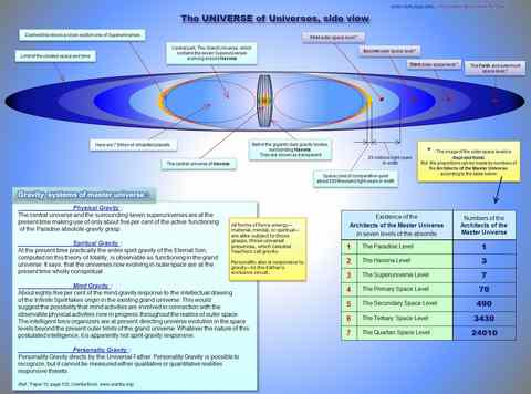 UNIVERSE of Universes_side view