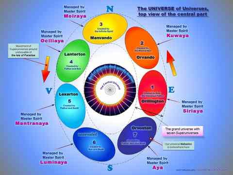 Structure of Universe