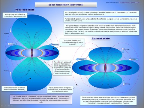 Space Respiration - Urantia Book