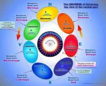 universe constitution - top view of the central part - Urantia Book
