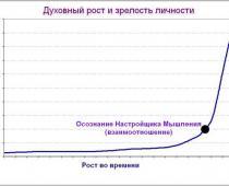 график духовного роста